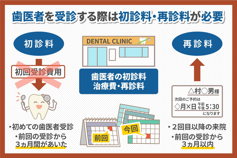 歯医者の初診料・治療費・再診料について